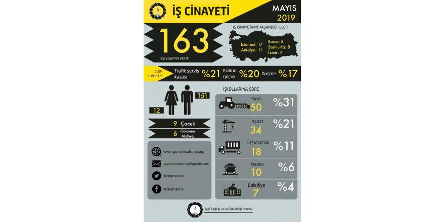 İŞÇİ SAĞLIĞI VE İŞ GÜVENLİĞİ MECLİSİ:   Mayıs ayında en az 163 işçi yaşamını yitirdi