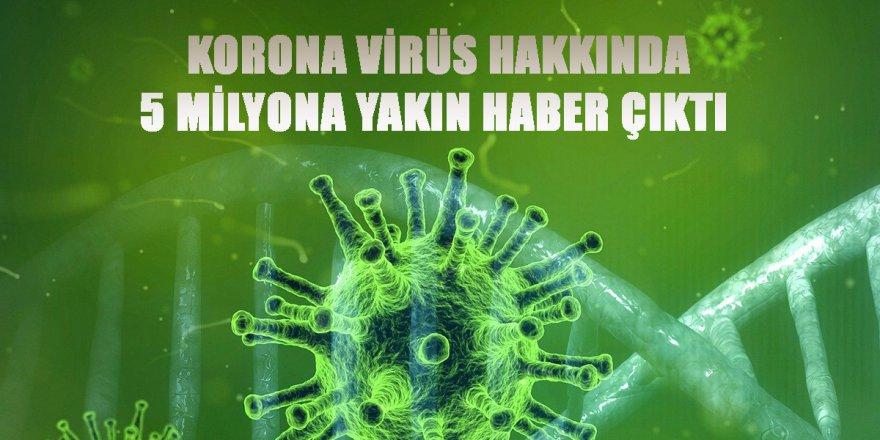 Korona Virüs Hakkında 5 Milyona Yakın Haber Çıktı
