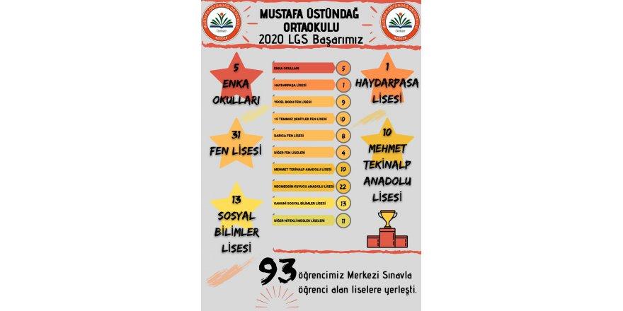 Mustafa Üstündağ Ortaokulunun LGS  başarısı