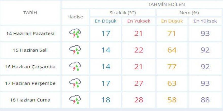 Kocaeli'de hafta sonuna kadar yağmur var