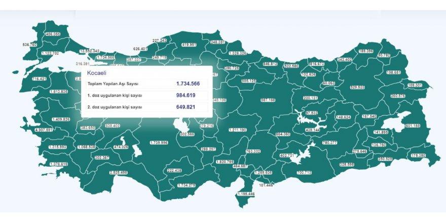 Kocaeli'de ilk doz aşı sayısı 1 milyona yaklaştı